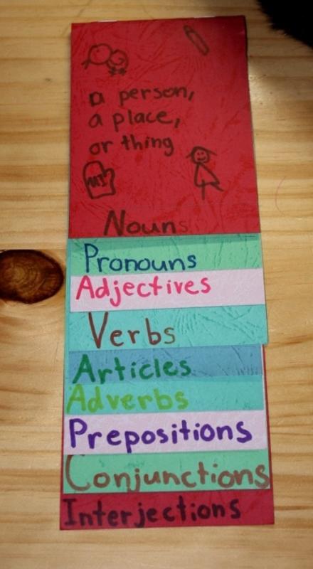 Ielts grammar task 2 – present perfect